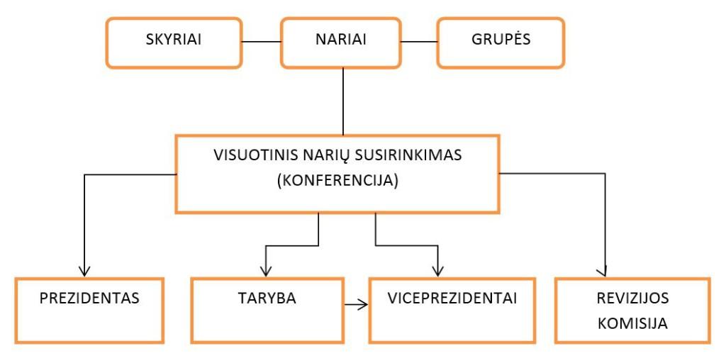 LZHIS struktura